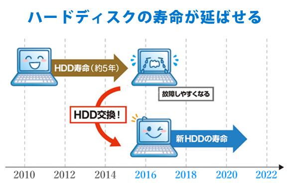 """ハードディスク交換のメリット """"パソコンの寿命があと5年延ばせる"""" 高松でのHDD交換はITかがわへお任せ下さい!"""