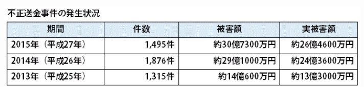 平成27年中のインターネットバンキングに係る不正送金事犯の発生状況等について(警察庁)